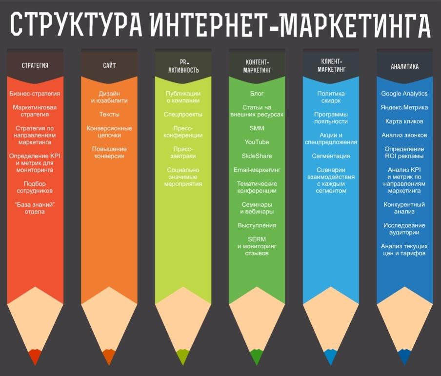 система интернет-маркетинга