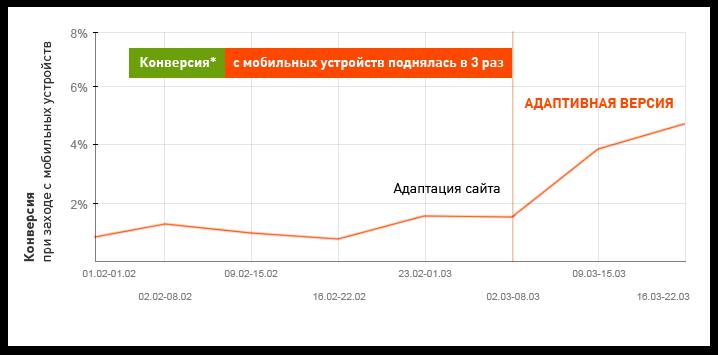 Рост конверсии у адаптивного сайта