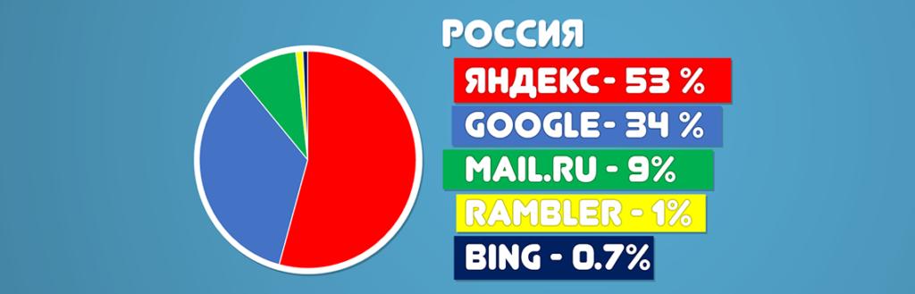 Статистика Liveinternet